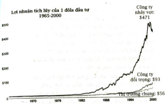 Lợi nhuận tích lũy của 1 đô la đầu tư - Từ tốt đến vĩ đại - jim collins